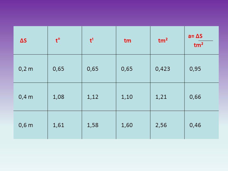 ΔS t° t¹. tm. tm². a= ΔS. 0,2 m. 0,65. 0,423. 0,95. 0,4 m. 1,08. 1,12. 1,10. 1,21. 0,66.