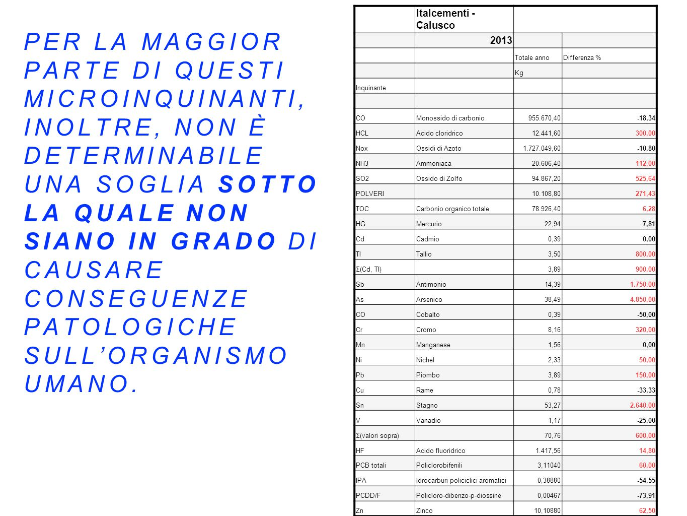 Italcementi - Calusco 2013. Totale anno. Differenza % Kg. Inquinante. CO. Monossido di carbonio.