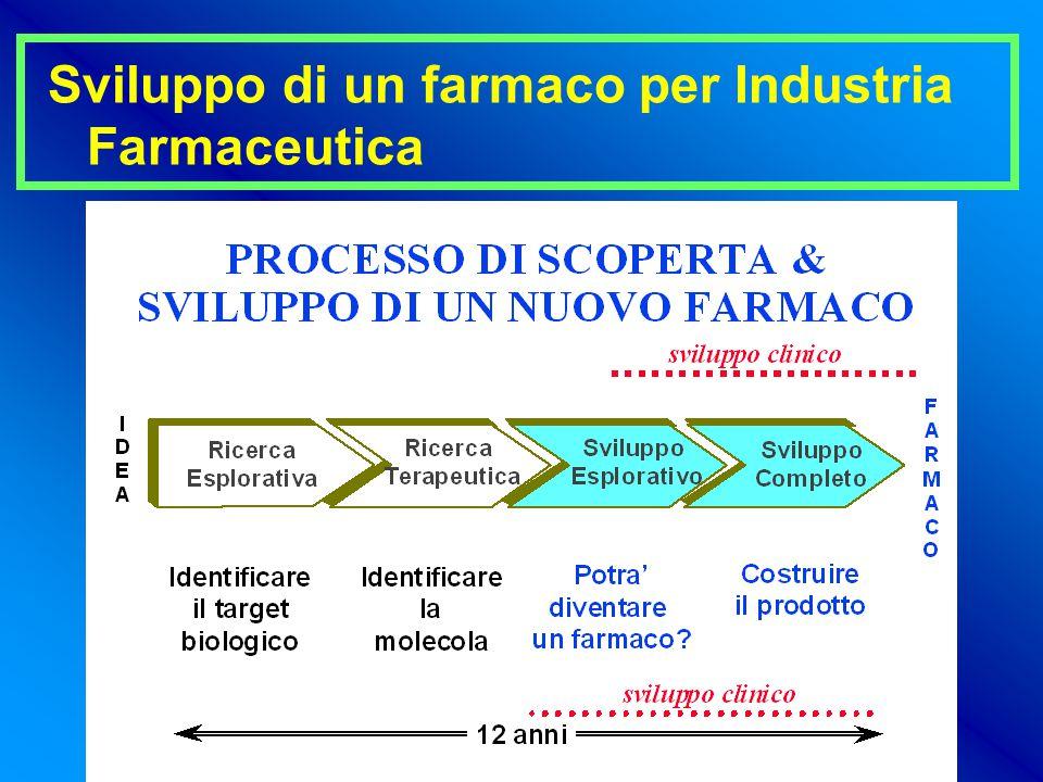 Sviluppo di un farmaco per Industria Farmaceutica