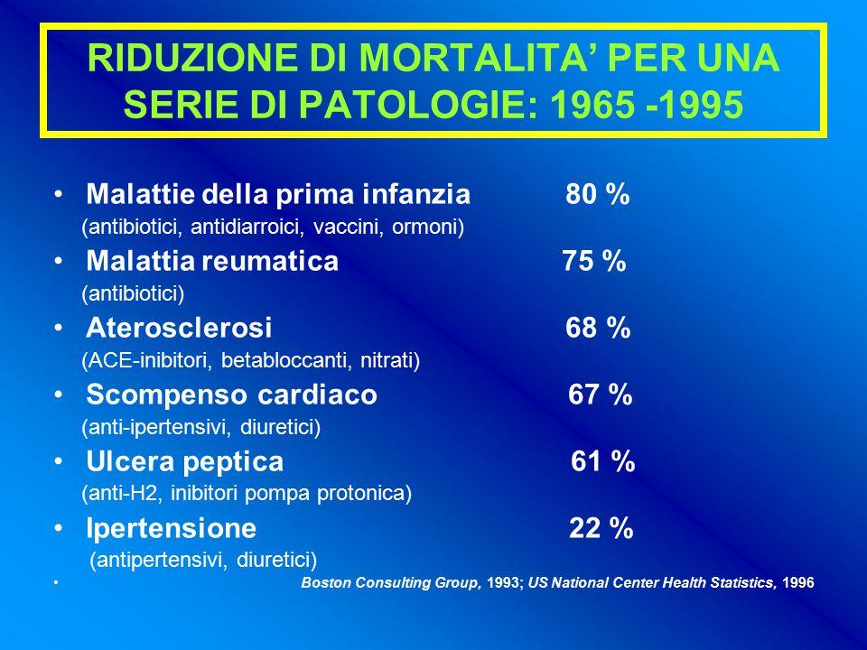 RIDUZIONE DI MORTALITA' PER UNA SERIE DI PATOLOGIE: 1965 -1995