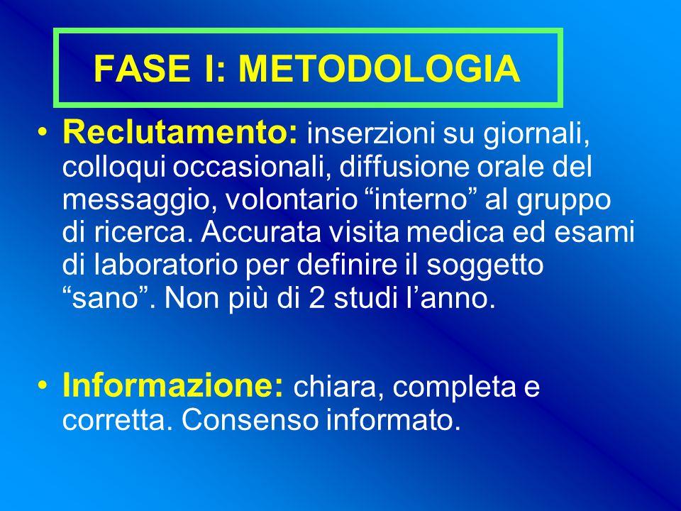 FASE I: METODOLOGIA