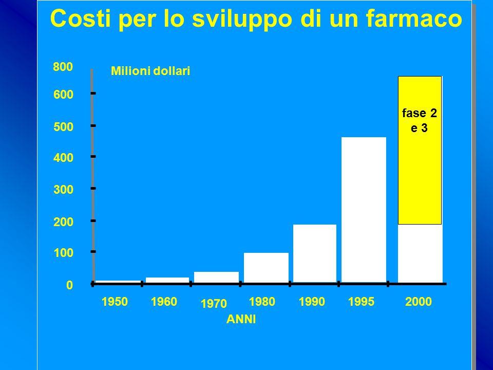 costi Costi per lo sviluppo di un farmaco 800 Milioni dollari 600