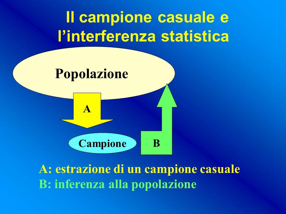 Il campione casuale e l'interferenza statistica