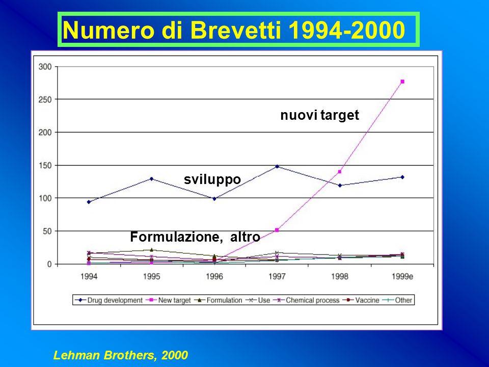 Numero di Brevetti 1994-2000 nuovi target sviluppo Formulazione, altro