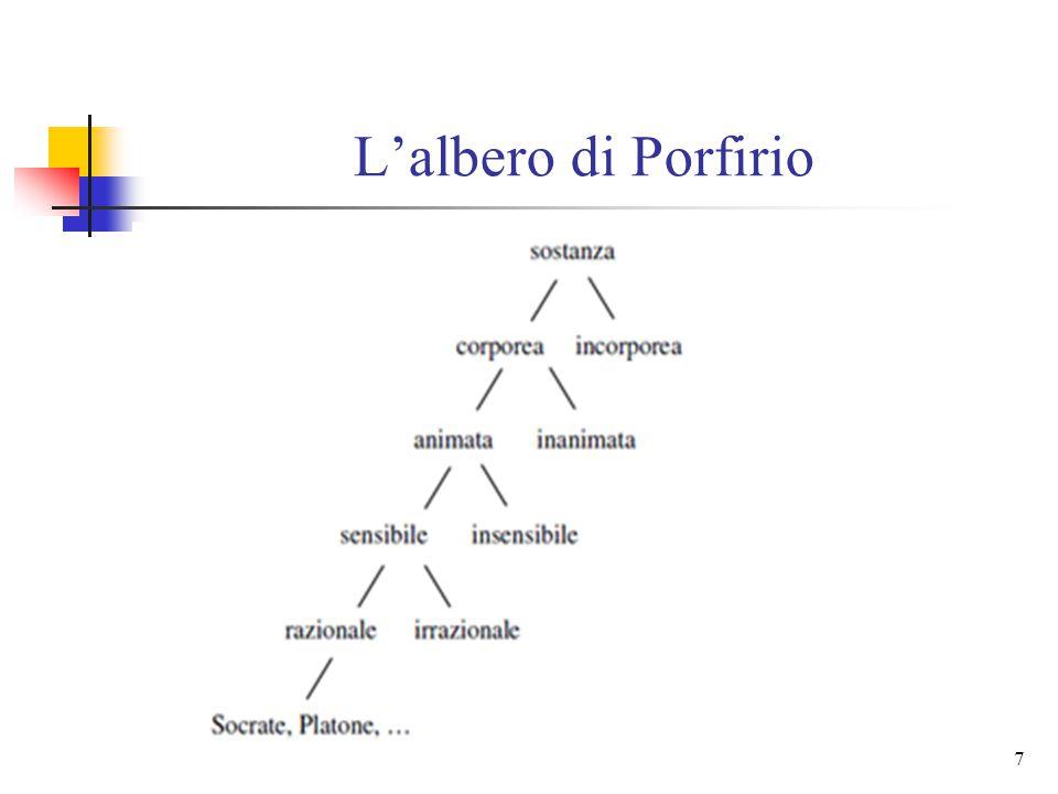 L'albero di Porfirio