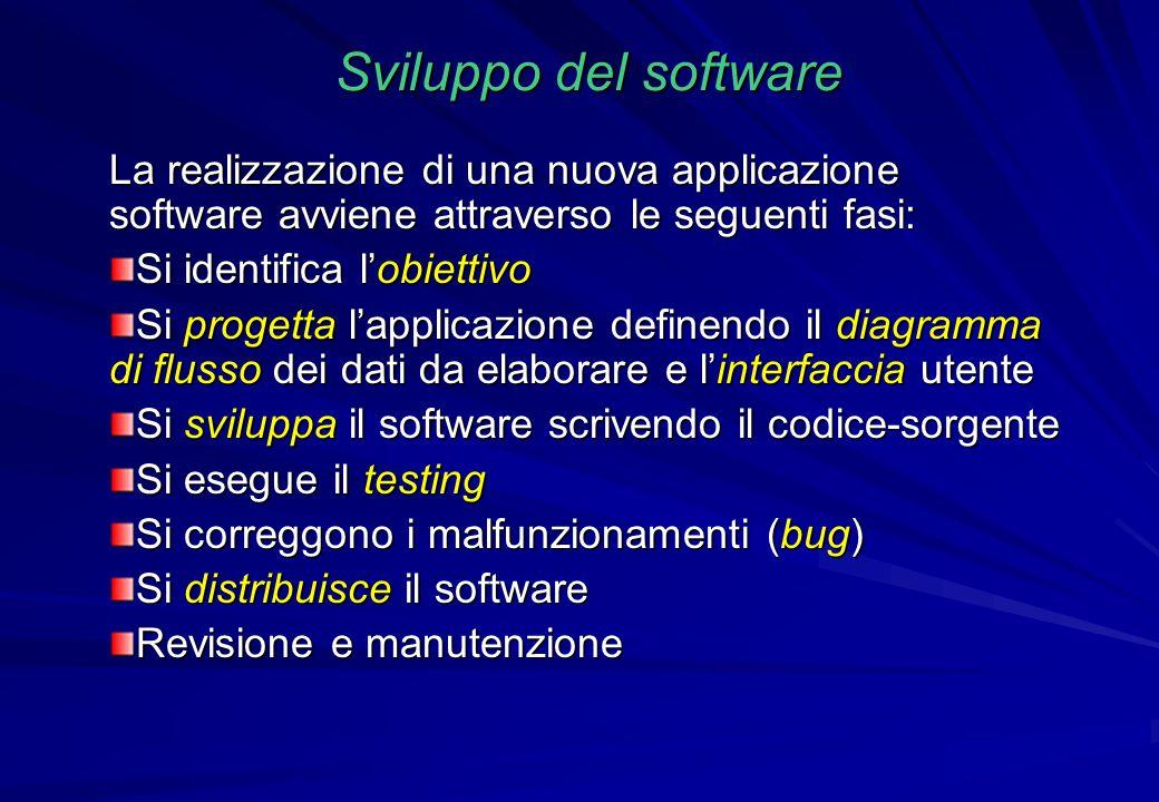 Sviluppo del software La realizzazione di una nuova applicazione software avviene attraverso le seguenti fasi: