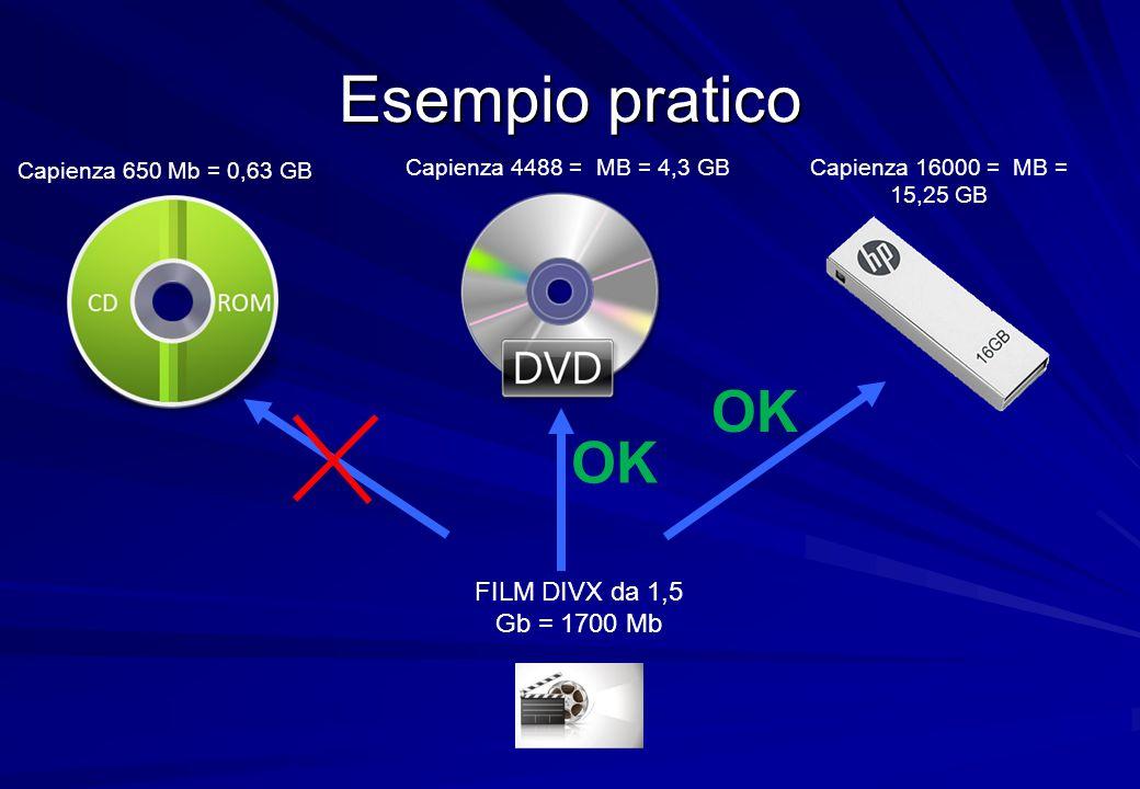 Esempio pratico OK OK FILM DIVX da 1,5 Gb = 1700 Mb