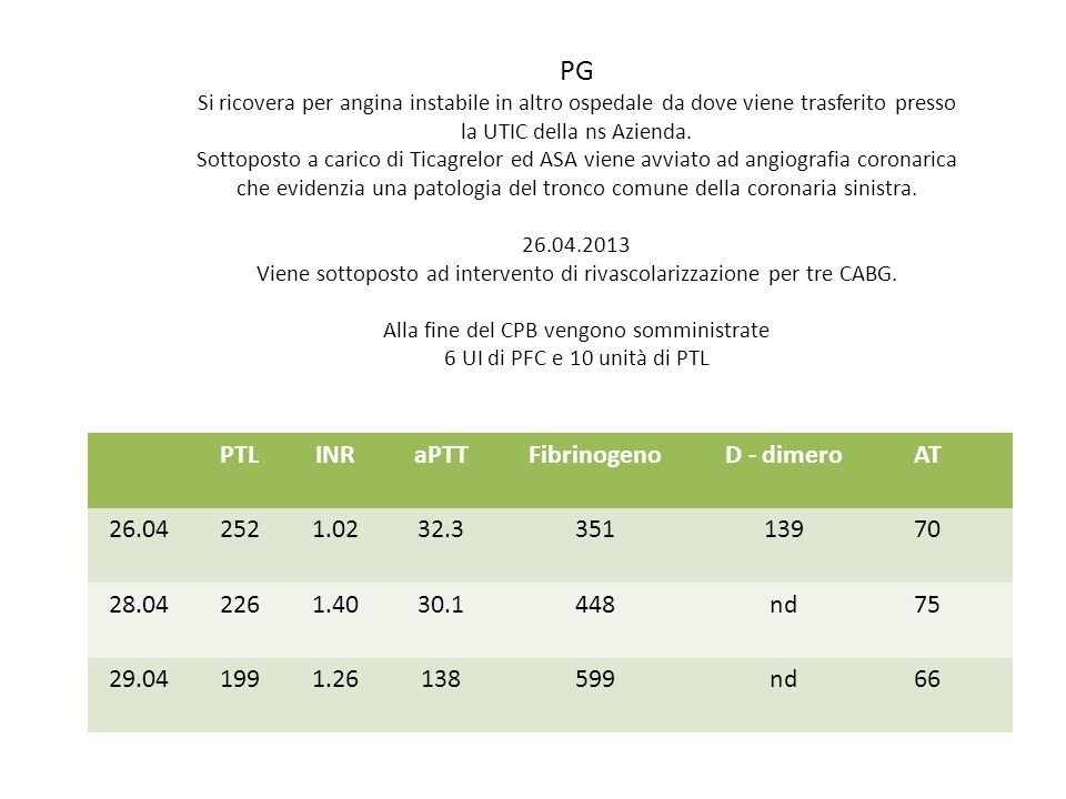 PG PTL INR aPTT Fibrinogeno D - dimero AT 26.04 252 1.02 32.3 351 139