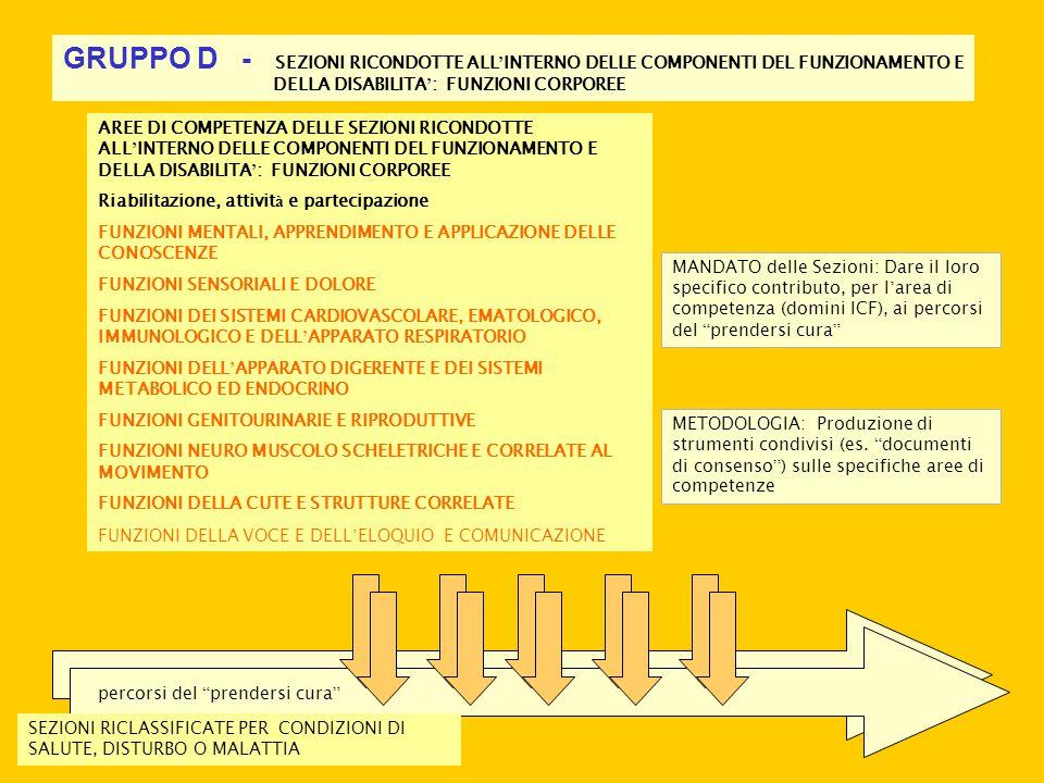 GRUPPO D - SEZIONI RICONDOTTE ALL'INTERNO DELLE COMPONENTI DEL FUNZIONAMENTO E DELLA DISABILITA': FUNZIONI CORPOREE