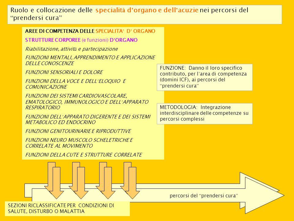 Ruolo e collocazione delle specialità d'organo e dell'acuzie nei percorsi del prendersi cura