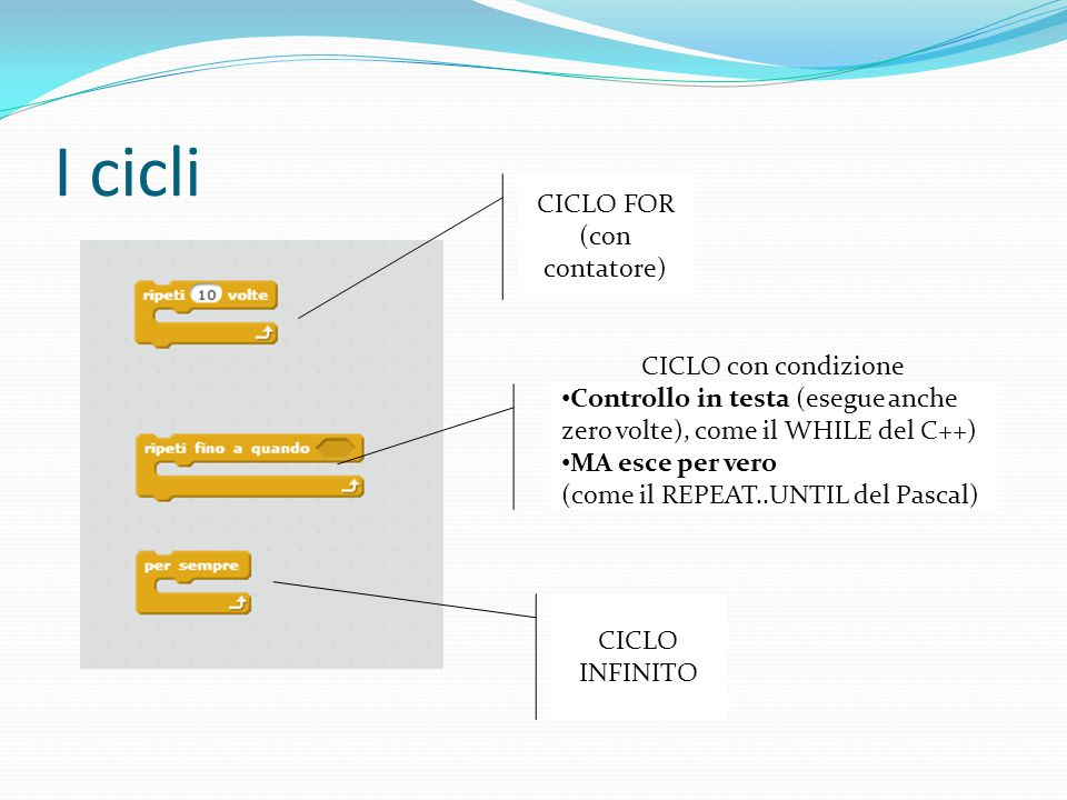 CICLO FOR (con contatore)