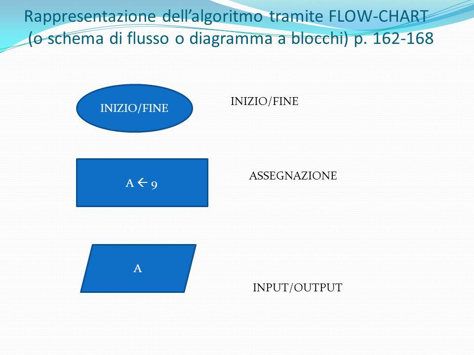 Rappresentazione dell'algoritmo tramite FLOW-CHART (o schema di flusso o diagramma a blocchi) p. 162-168
