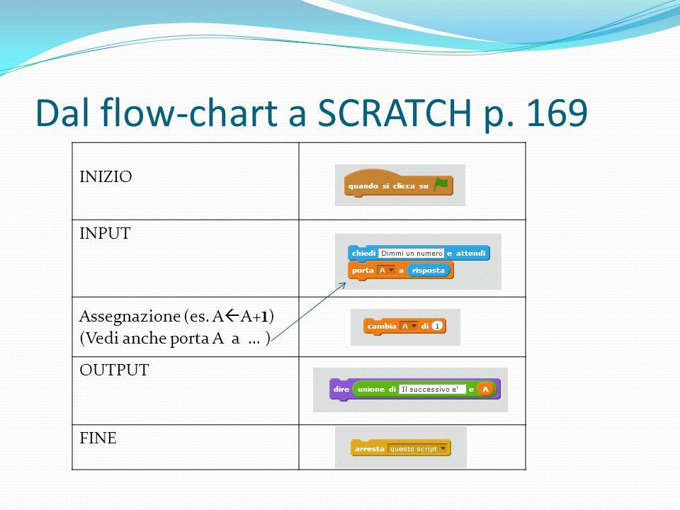 Dal flow-chart a SCRATCH p. 169