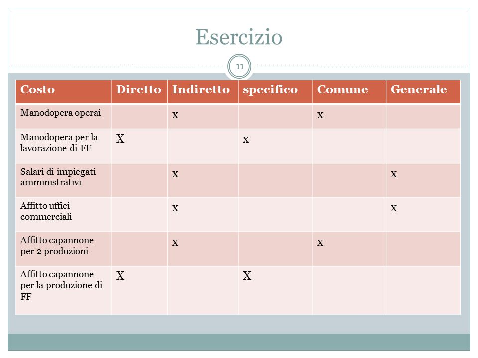 Esercizio Costo Diretto Indiretto specifico Comune Generale x X