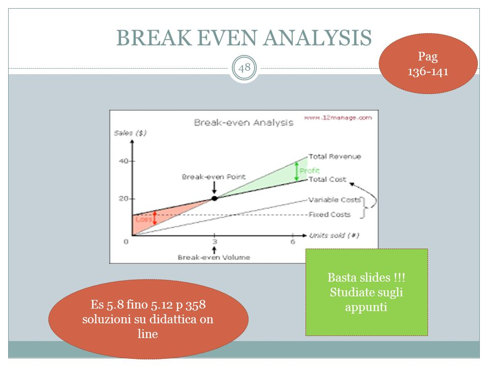 BREAK EVEN ANALYSIS Pag 136-141 Basta slides !!!