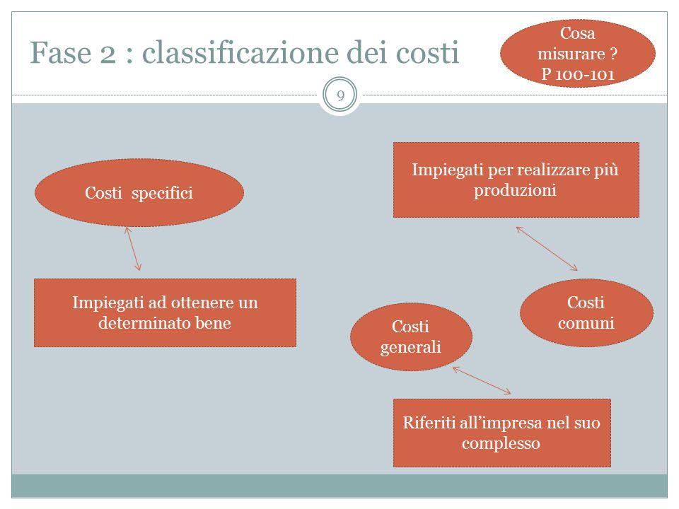 Fase 2 : classificazione dei costi