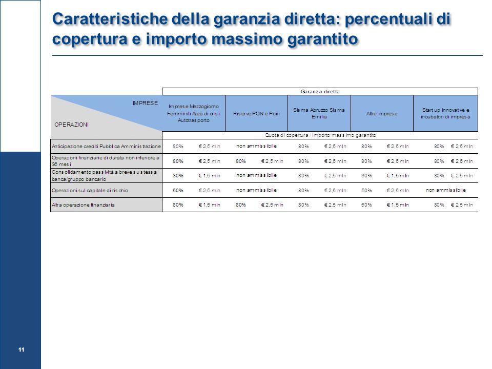 Caratteristiche della garanzia diretta: percentuali di copertura e importo massimo garantito