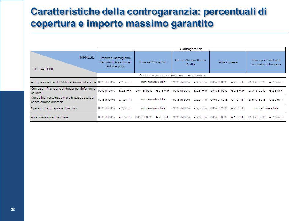 Caratteristiche della controgaranzia: percentuali di copertura e importo massimo garantito