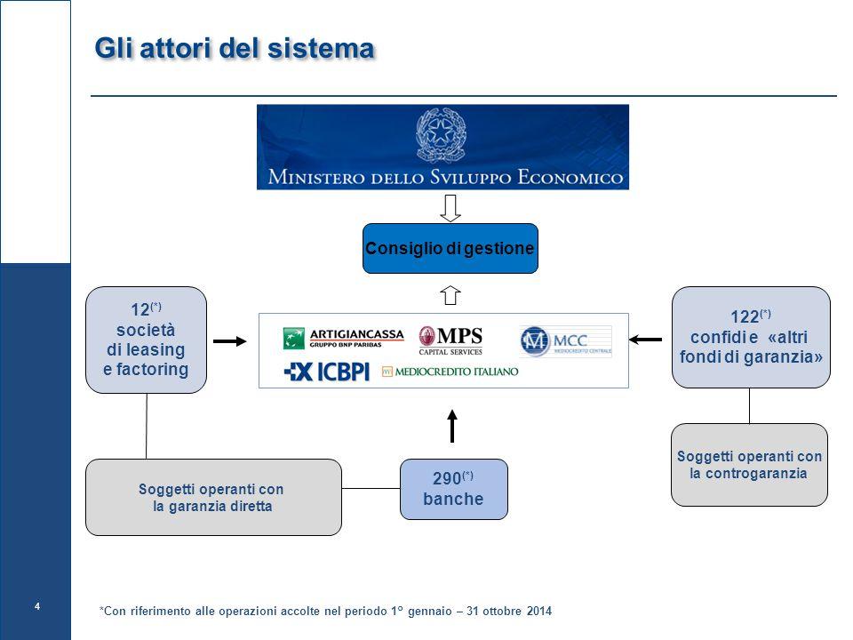 Gli attori del sistema Consiglio di gestione 12(*) 122(*)