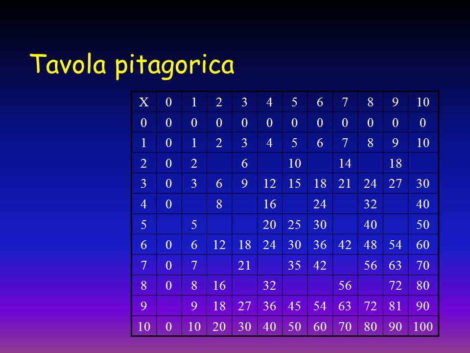 Tavola pitagorica Χ. 1. 2. 3. 4. 5. 6. 7. 8. 9. 10. 14. 18. 12. 15. 21. 24. 27. 30.