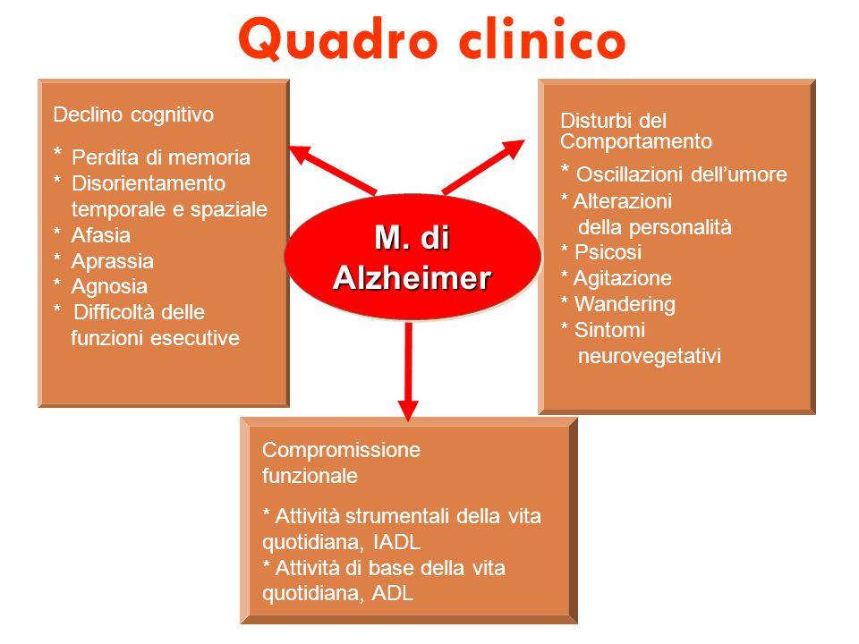 Quadro clinico M. di Alzheimer * Perdita di memoria