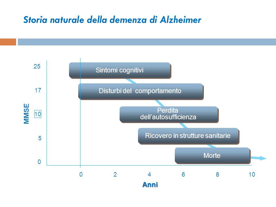 Storia naturale della demenza di Alzheimer
