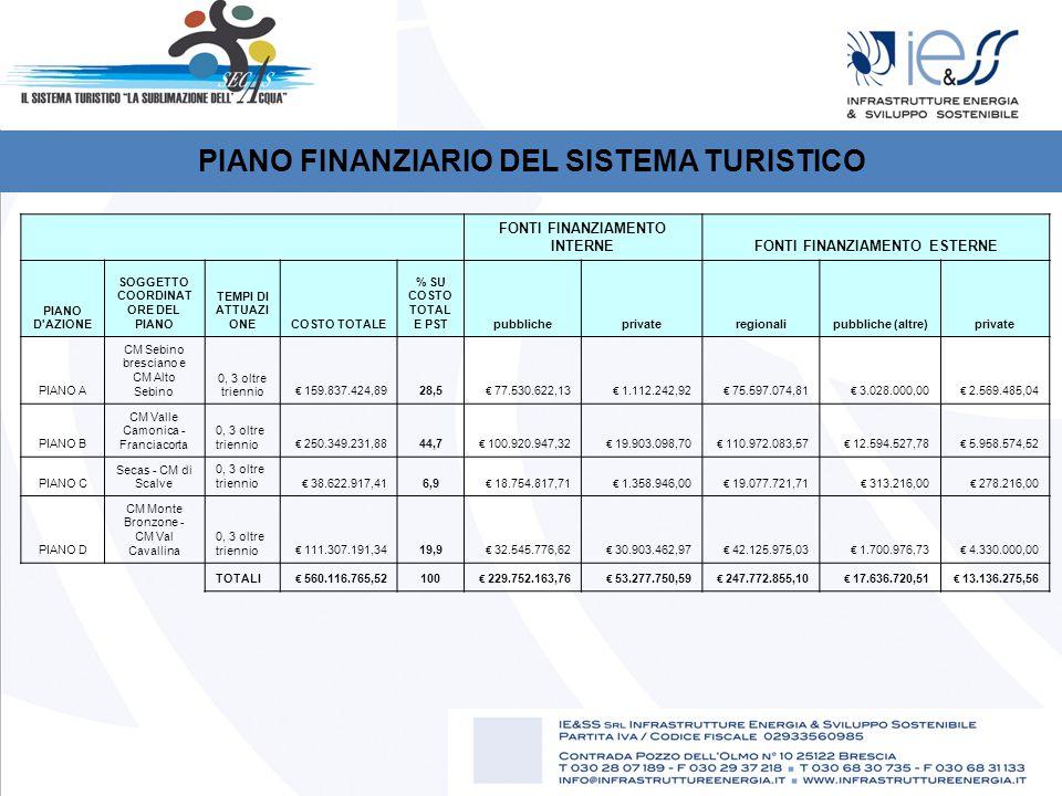 PIANO FINANZIARIO DEL SISTEMA TURISTICO