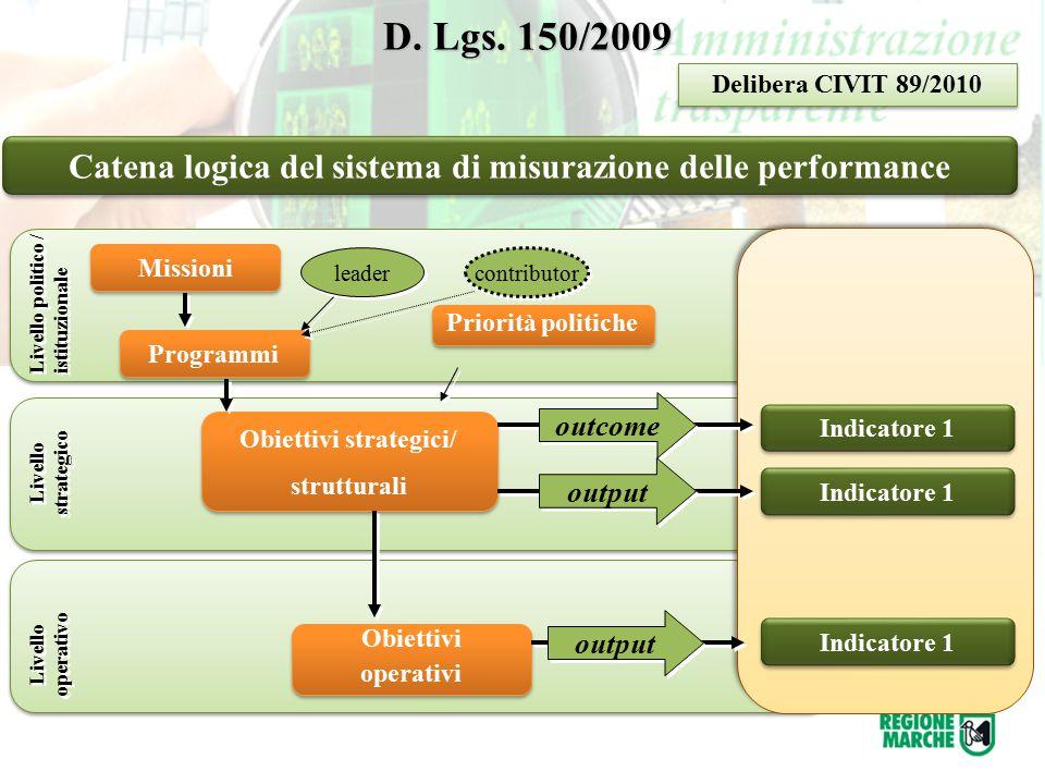 D. Lgs. 150/2009 Delibera CIVIT 89/2010. Catena logica del sistema di misurazione delle performance.