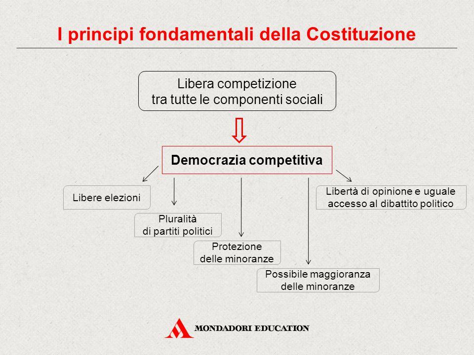 I principi fondamentali della Costituzione Democrazia competitiva