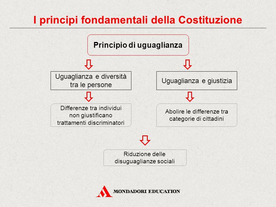 I principi fondamentali della Costituzione Principio di uguaglianza
