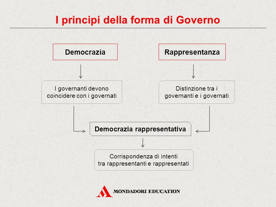 I principi della forma di Governo Democrazia rappresentativa