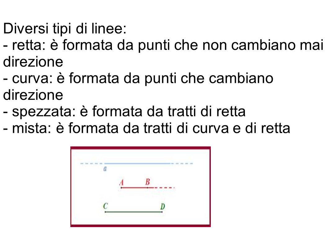 Diversi tipi di linee: - retta: è formata da punti che non cambiano mai direzione. - curva: è formata da punti che cambiano direzione.