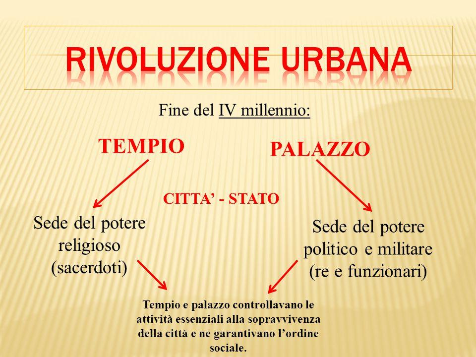 Rivoluzione urbana TEMPIO PALAZZO Sede del potere religioso