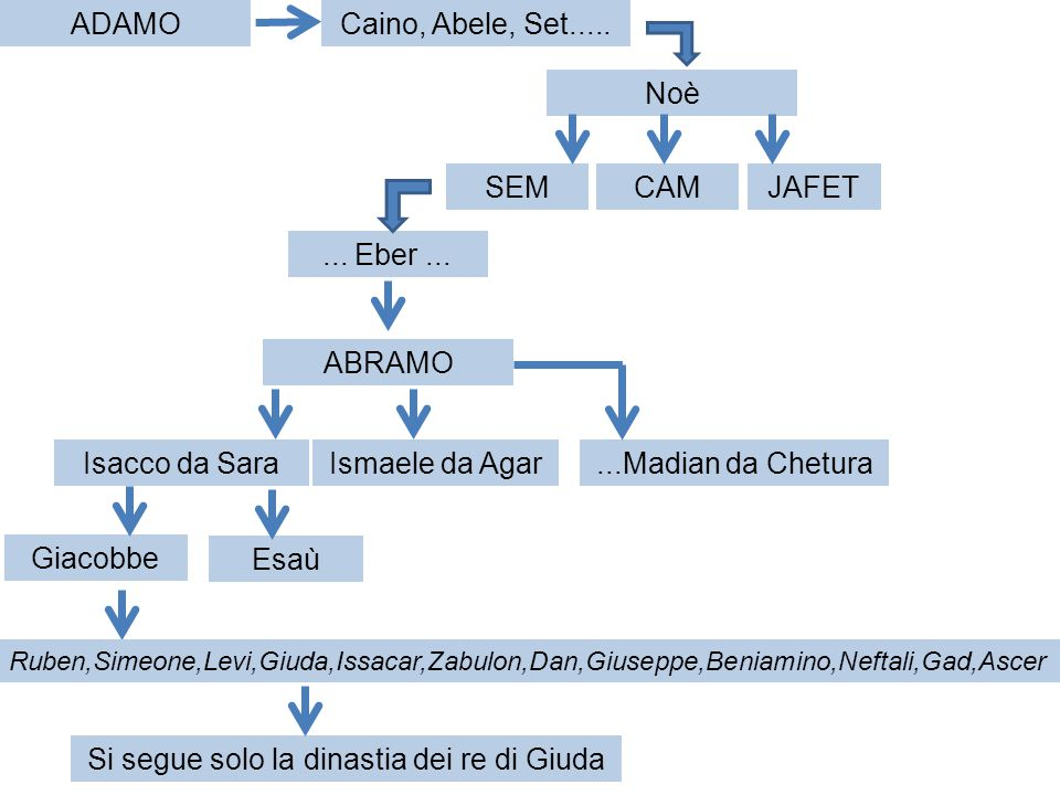Si segue solo la dinastia dei re di Giuda