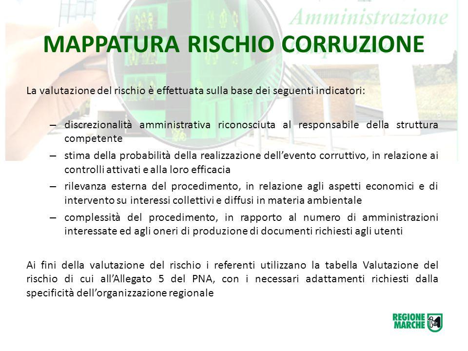 MAPPATURA RISCHIO CORRUZIONE