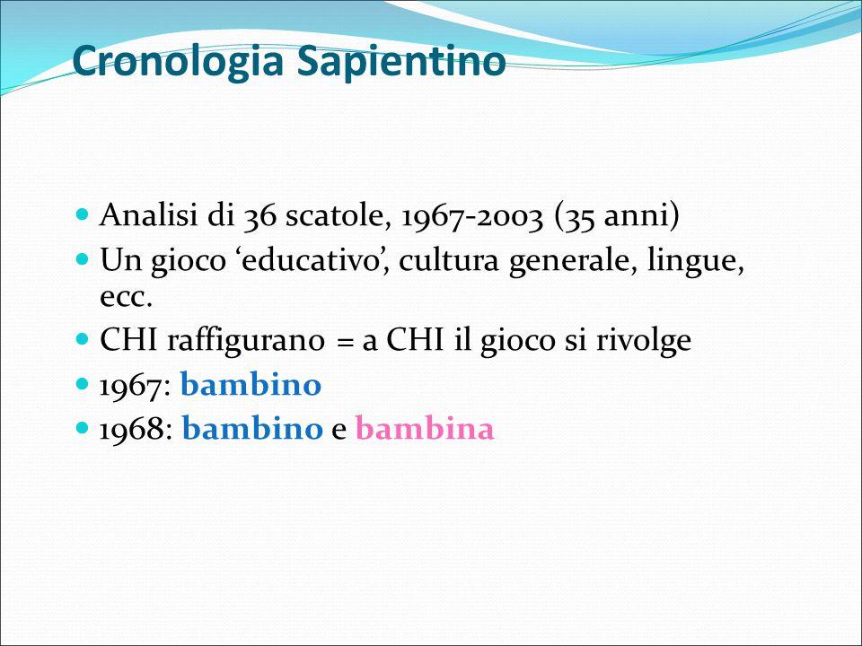 Cronologia Sapientino