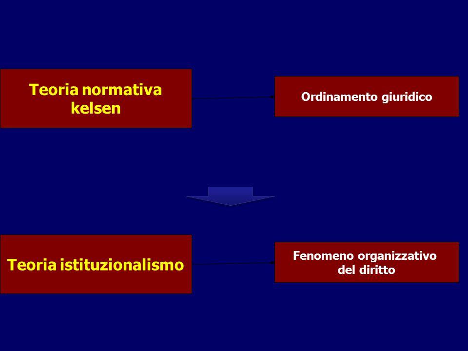 Ordinamento giuridico Teoria istituzionalismo Fenomeno organizzativo