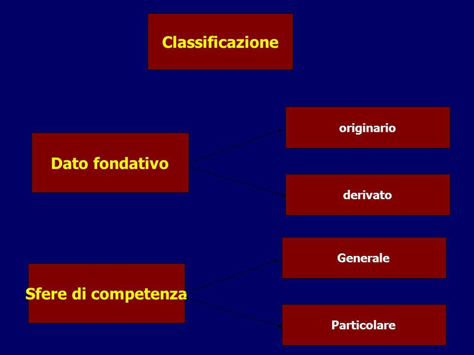 Classificazione Dato fondativo Sfere di competenza