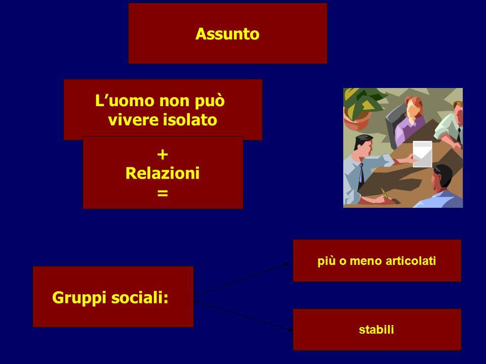 Assunto L'uomo non può vivere isolato + Relazioni = Gruppi sociali: