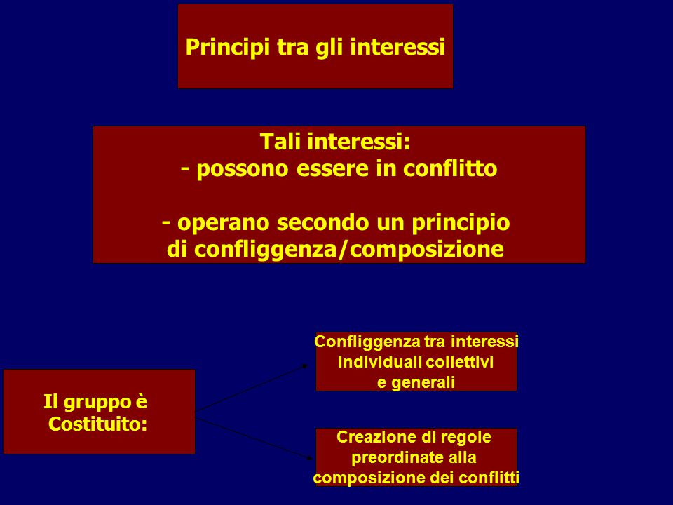 Principi tra gli interessi