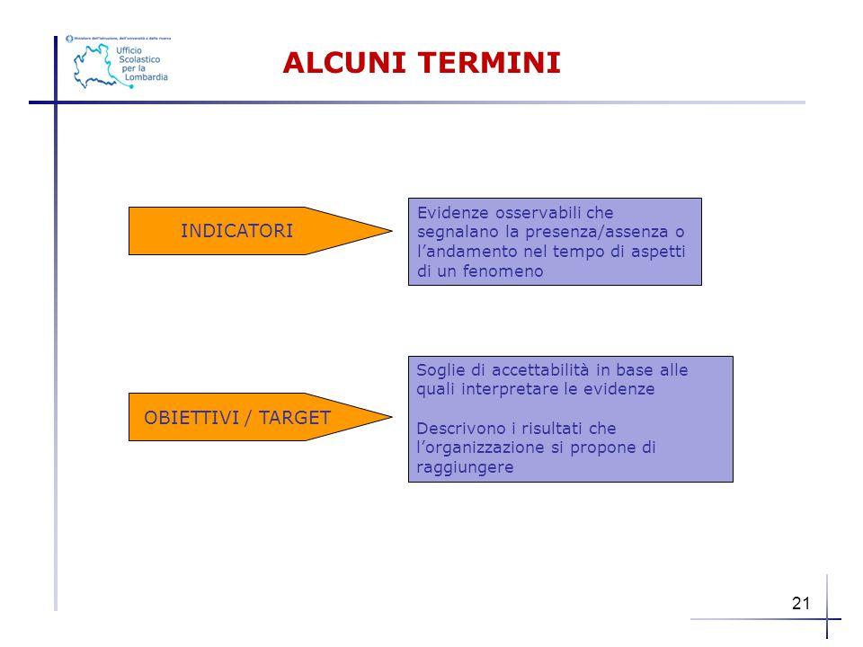 ALCUNI TERMINI INDICATORI OBIETTIVI / TARGET