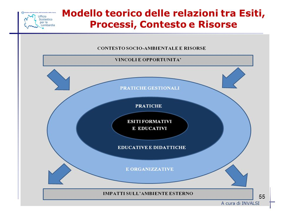 Modello teorico delle relazioni tra Esiti, Processi, Contesto e Risorse