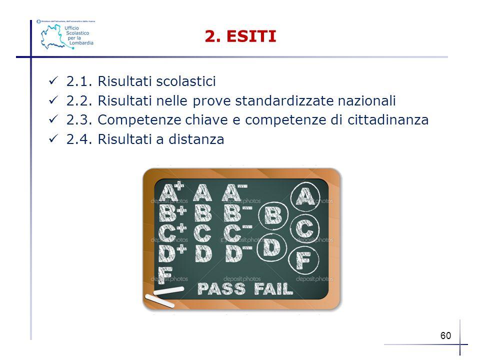 2. ESITI 2.1. Risultati scolastici