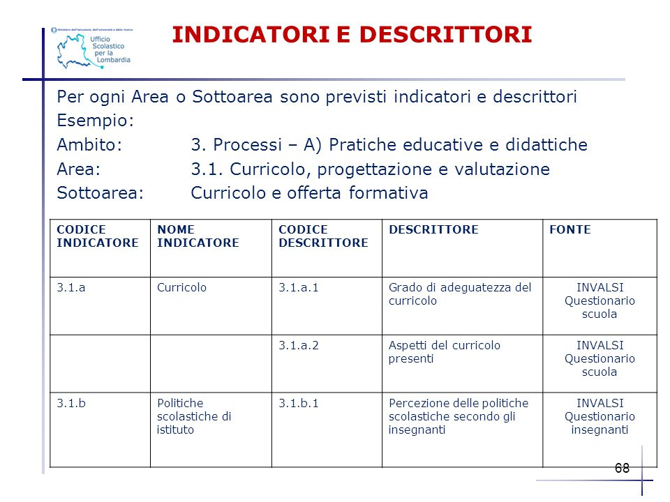 INDICATORI E DESCRITTORI