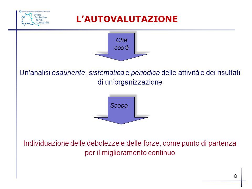 L'AUTOVALUTAZIONE Che. cos'è. Un'analisi esauriente, sistematica e periodica delle attività e dei risultati di un'organizzazione.