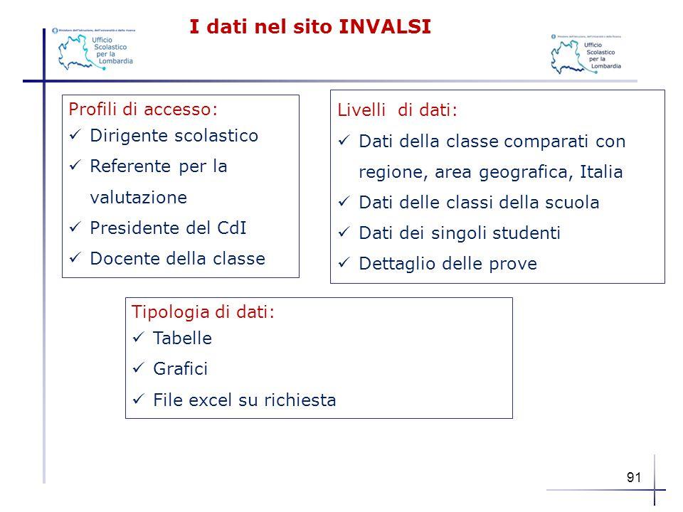 I dati nel sito INVALSI Livelli di dati:
