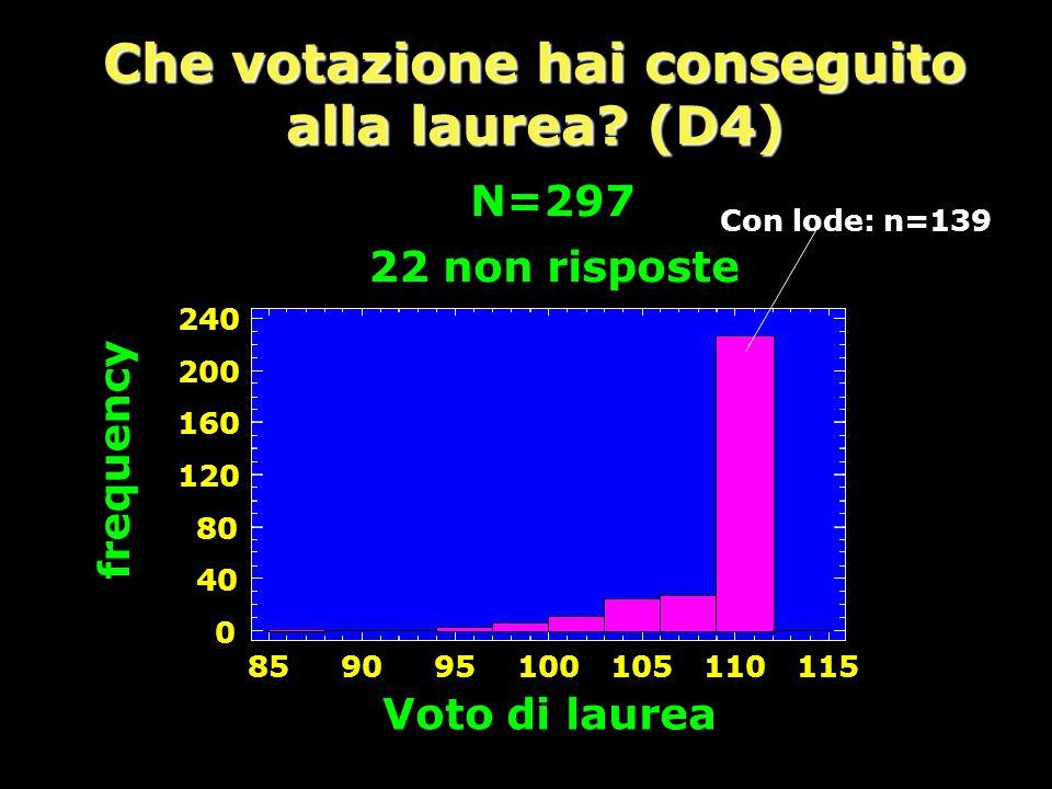 Che votazione hai conseguito alla laurea (D4)