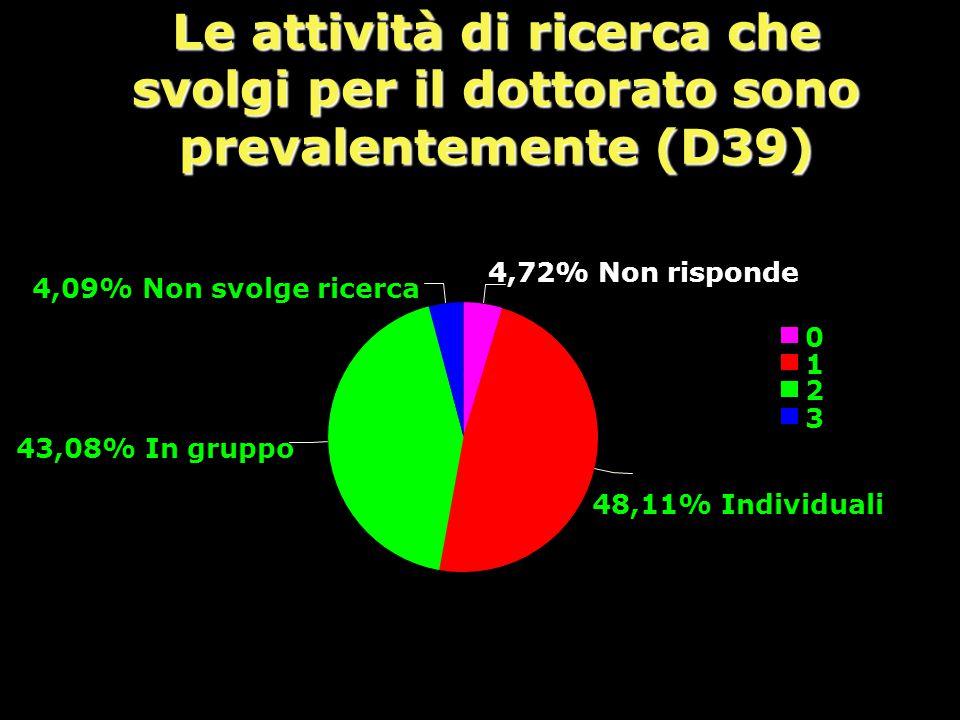 Le attività di ricerca che svolgi per il dottorato sono prevalentemente (D39)