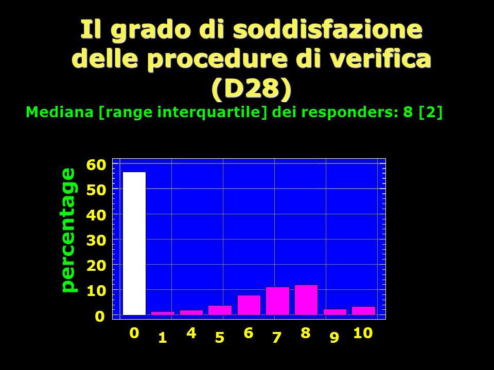 Il grado di soddisfazione delle procedure di verifica (D28)