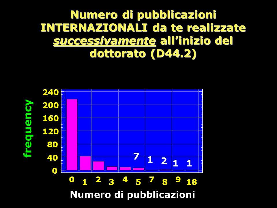 Numero di pubblicazioni